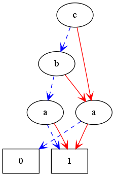 a*b+a*c+a+1, reversed order