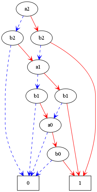 Carry BIT 3-bit adder, topological ordered
